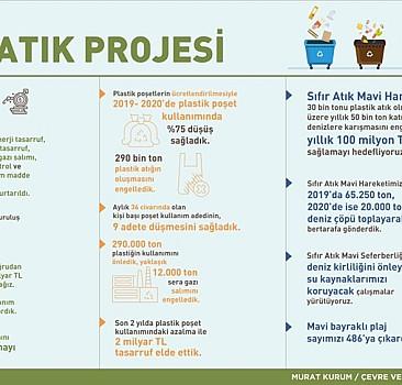 Sıfır Atık Projesi ile ekonomiye dev katkı!
